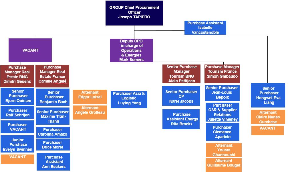 L'organisation de la Direction Achats du Groupe