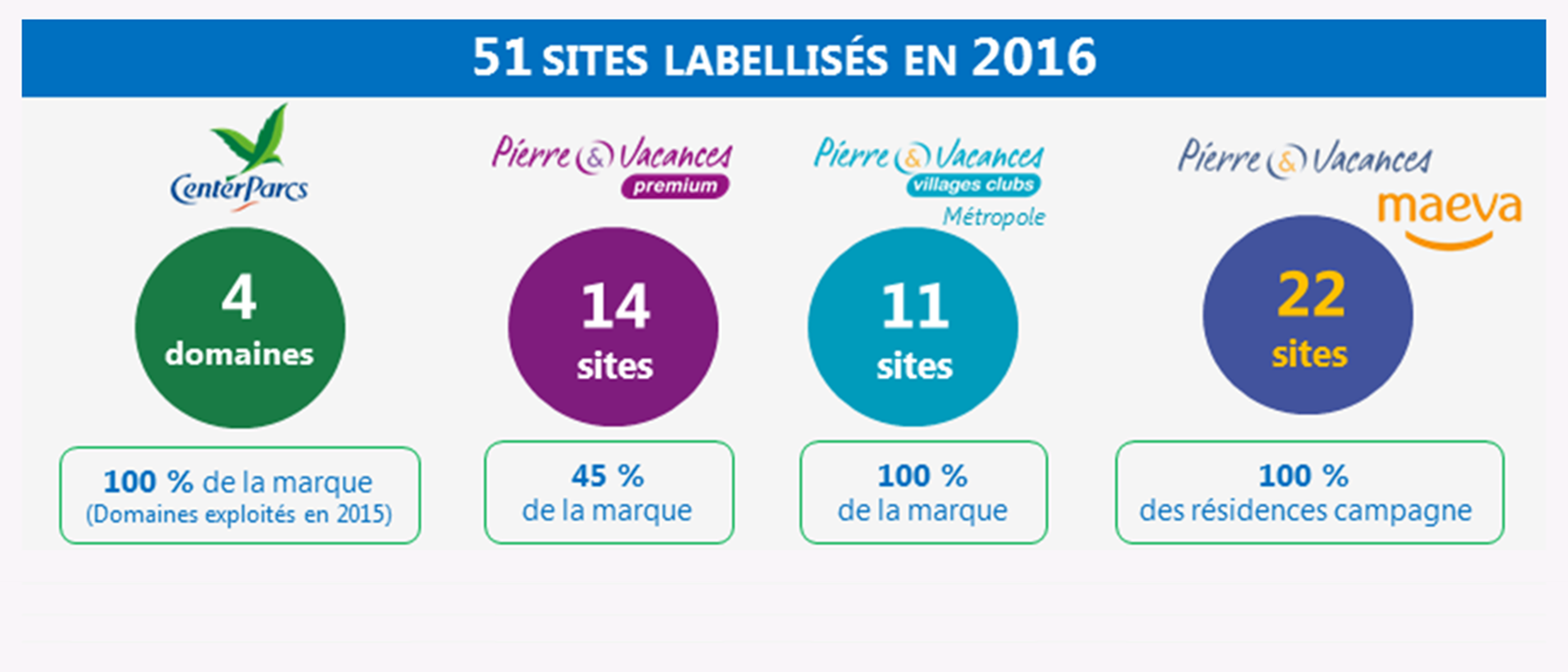 Les sites du Groupe labellisés Clef Verte