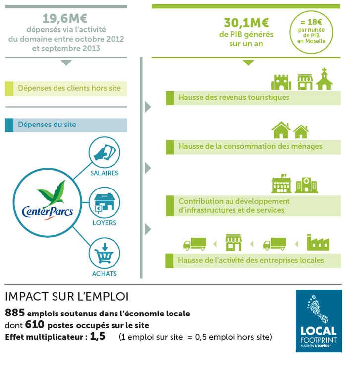 Impact sur l'économie locale (Lorraine et Alsace)