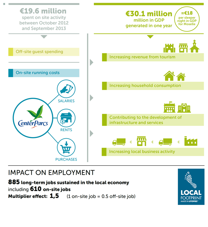 Impact on the local economy (Lorraine and Alsace regions)
