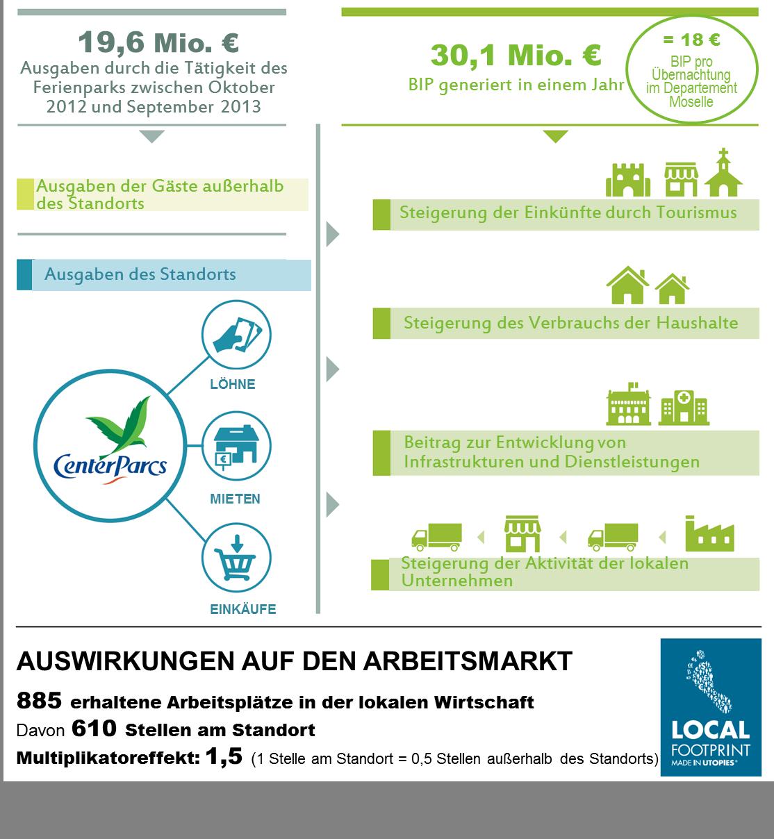 Auswirkungen auf die lokale Wirtschaft (Lothringen und Elsass)