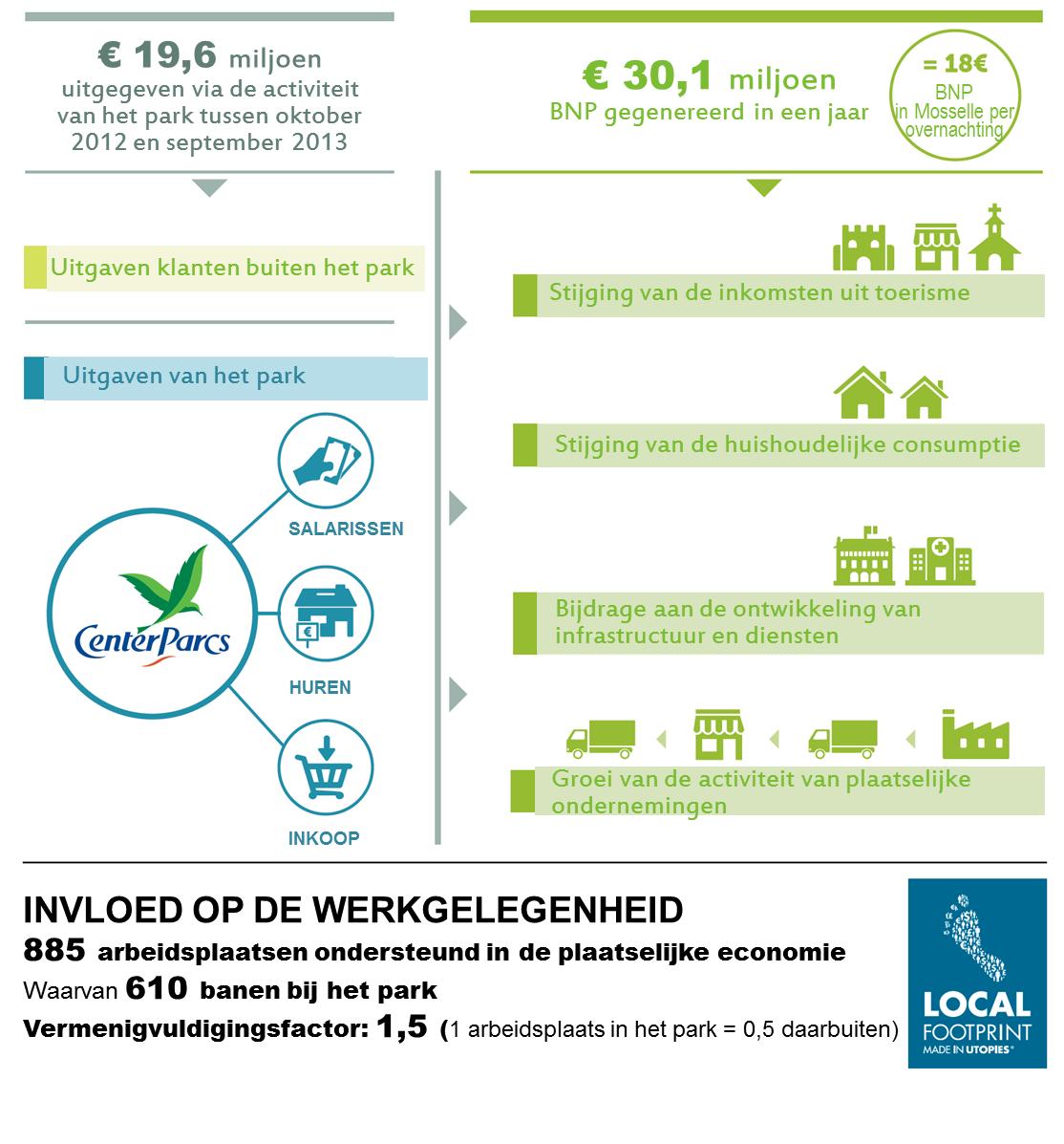Invloed op de plaatselijke economie (Lorraine en Elzas)