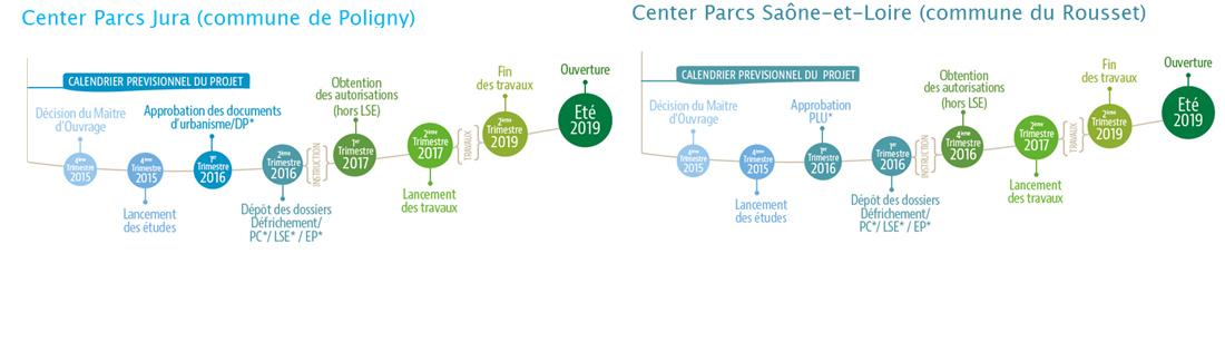 Calendriers prévisionnels des projets Center Parcs Midsize