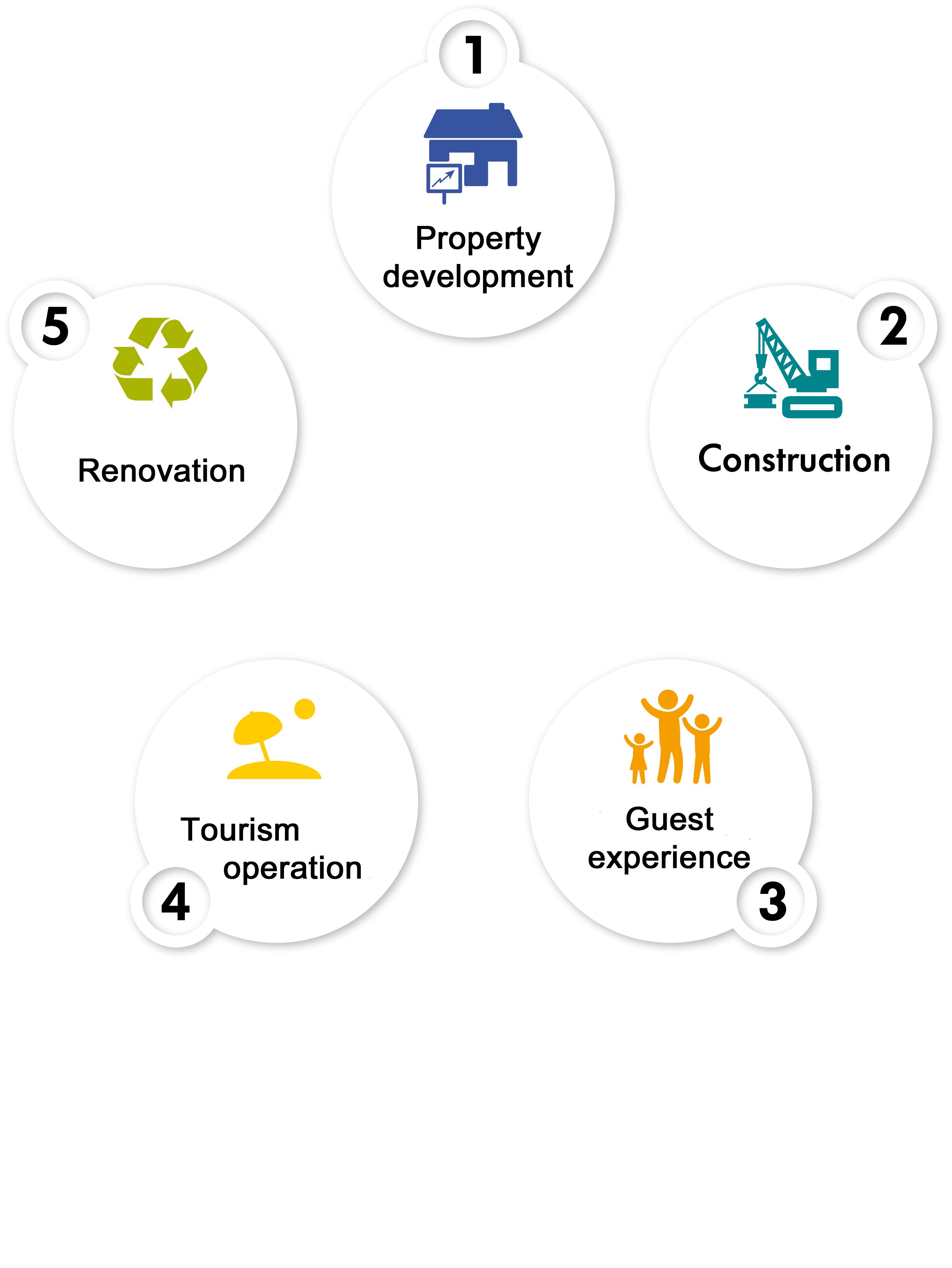 Duurzame ontwikkeling centraal in beroepen