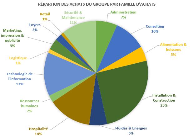 Répartition des dépenses du Groupe PVCP par familles d'achat